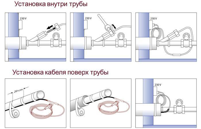 греющий кабель внутри и поверх трубы